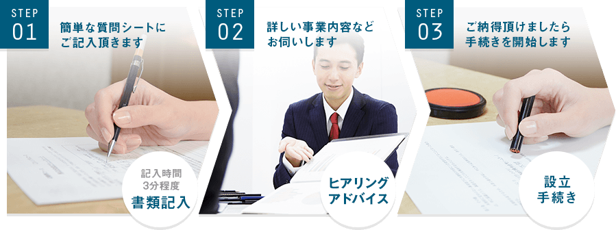 Step01.簡単な質問シートにご記入いただきます。記入時間は3分程度となります。Step02.質問シートをもとに、詳しい事業内容などお聞きします。Step03.ご納得いただけましたら会社設立の手続きを開始します。
