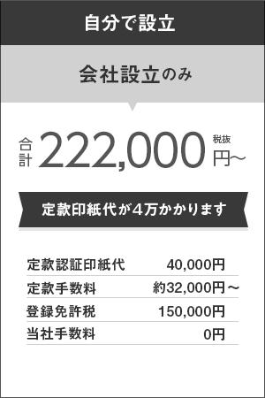 自分で設立 会社設立のみの場合、定款印紙代が4万円かかります